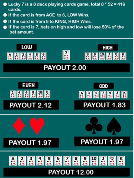 lucky7 casino online betting Account